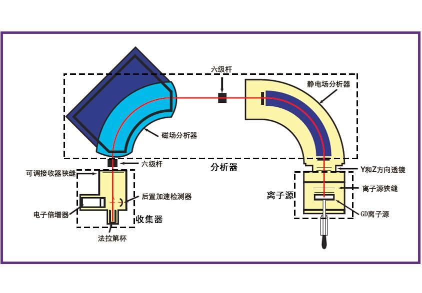 辉光放电质谱仪离子光学系统