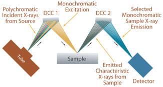 Micro X-ray Fluorescence μXRF