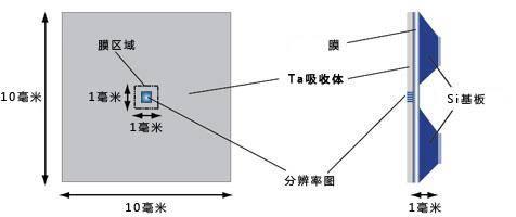 X-ray_chart_01