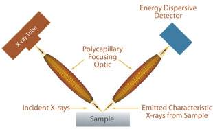 Confocal X-Ray Fluorescence