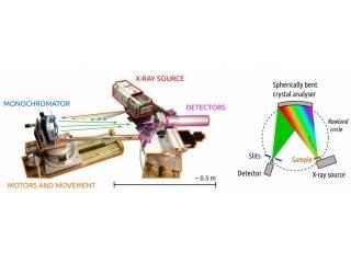 X射线荧光分析概述