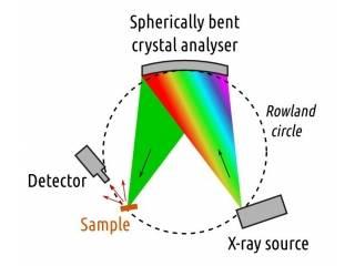 台式XAFS、XES分析系统的发展解析