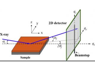 基于自组装金纳米粒子应变实时小角散射