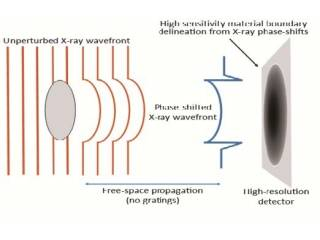 X射线相衬微米CT系统