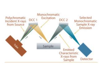 单色波长色散 X 射线荧光 (MWD XRF)