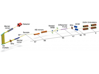 JSR-用于中能RIXS的超高分辨光谱仪-IRIXS 摄谱仪